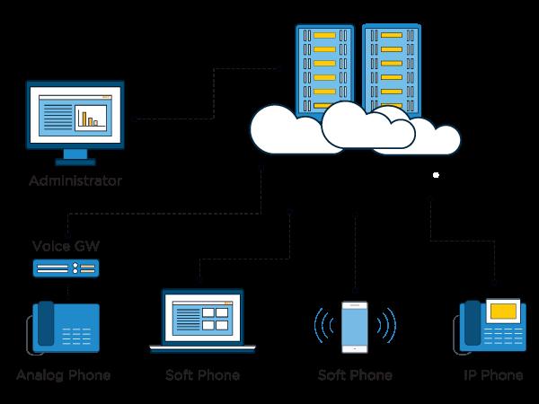 Lắp đặt tổng đài ảo với giao diện dễ nhìn của ODS