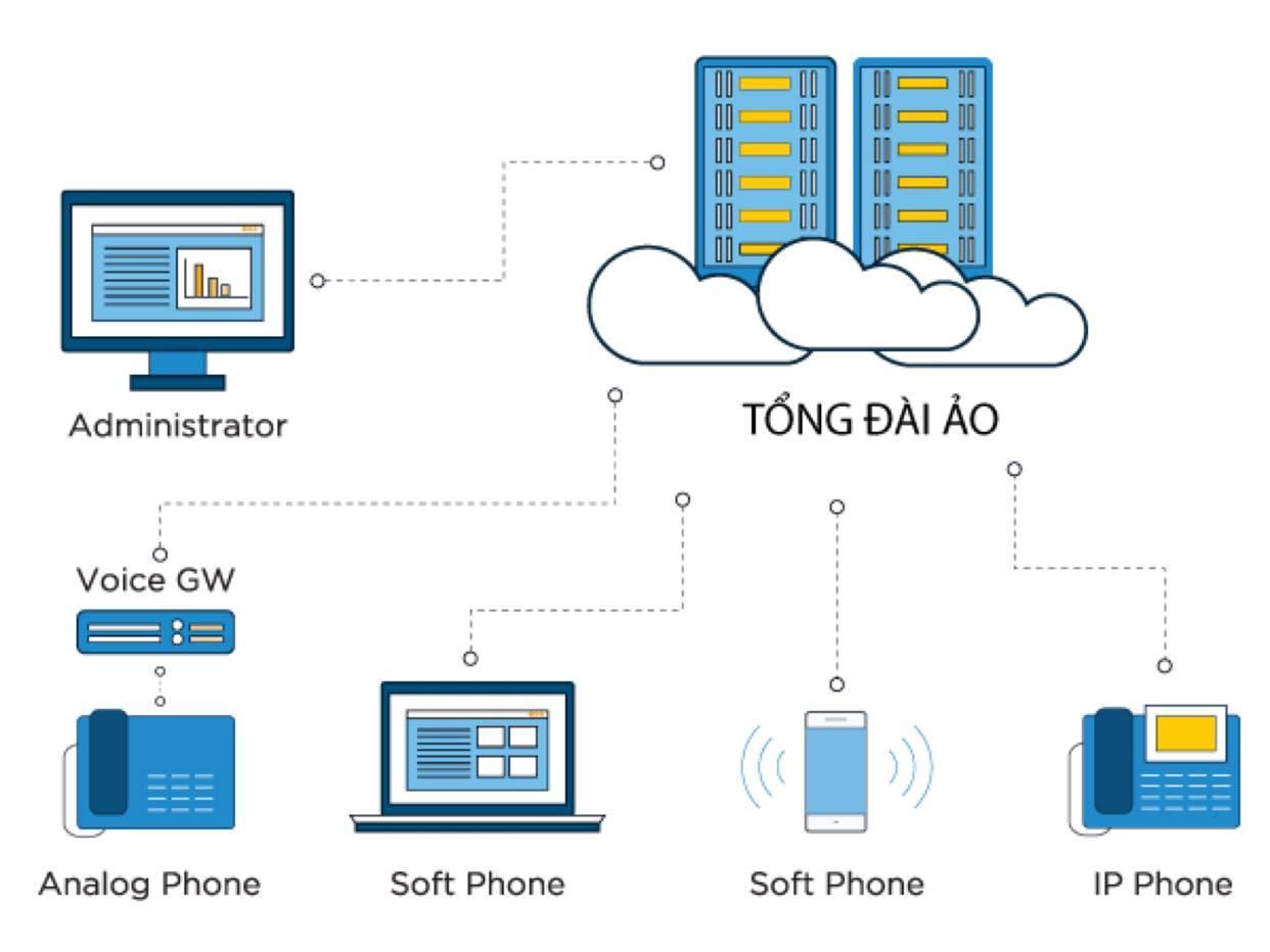Tổng đài VOIP sử dụng được với mọi thiết bị
