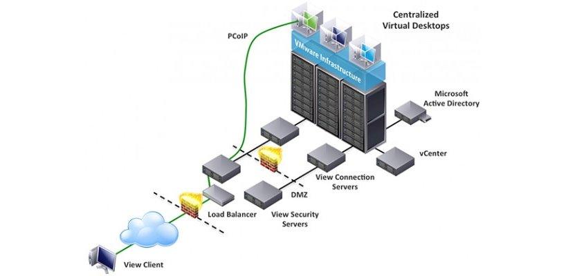VDI là giải pháp sử dụng tài nguyên điện toán kết hợp với công nghệ ảo hóa để tạo ra các máy ảo