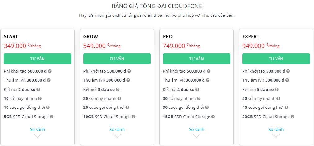 Bảng giá sử dụng dịch vụ tổng đài CloudFone của ODS