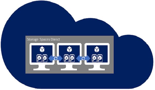 Storage Space Direct sử dụng thuật toán Mirror để bảo vệ Cloud Server