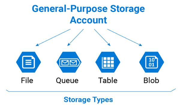 Giới Thiệu Về Tính Năng AZURE STORAGE Và Cài Đặt Account Storage