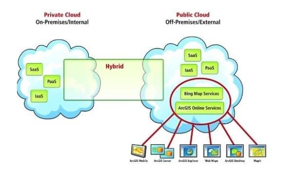 Mô hình private cloud là gì