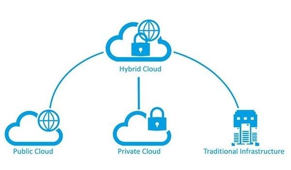 Mô hình hybrid cloud gồm: public cloud, private cloud