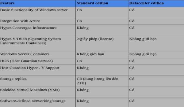 Sự khác biệt giữa phiên bản windows server 2019 datacenter và windows server 2019 standard