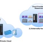 Đánh giá 2 loại Private Cloud: On-Premise Private Cloud và Hosted Private Cloud